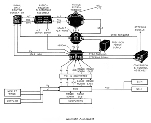 install b 52d schematic