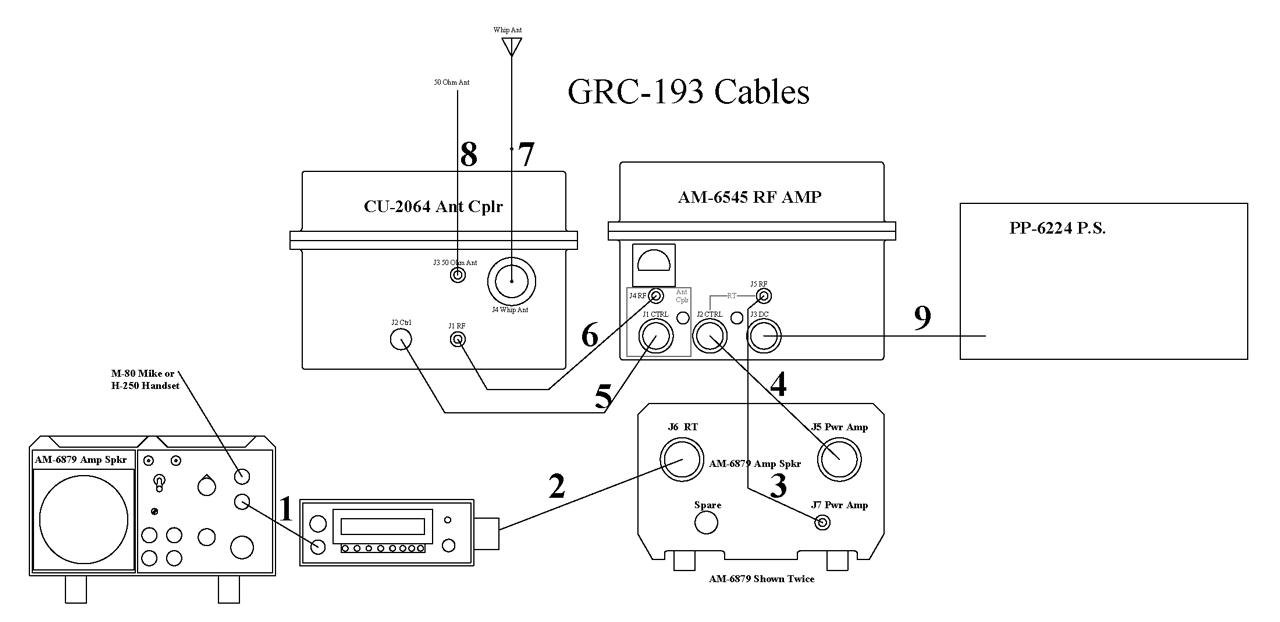 grc 193b 100 or 400 watt h f vehicle mount radio system