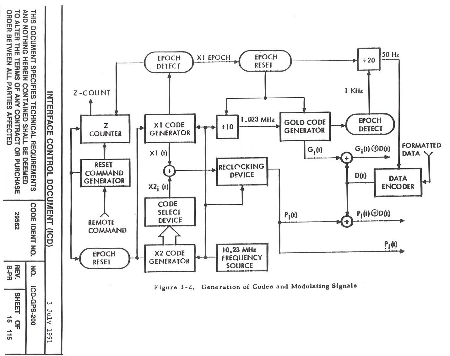 figure 3-2  generation of codes and modulating signals -